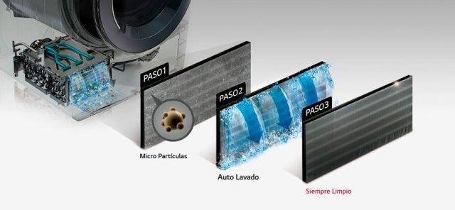 tecnología para economizar energía de las secadoras de <stro data-recalc-dims=