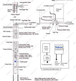 jacuzzi well pump wiring diagram wiring library diagram moreover pool pump piping diagram furthermore hot tub wiring [ 1223 x 1749 Pixel ]