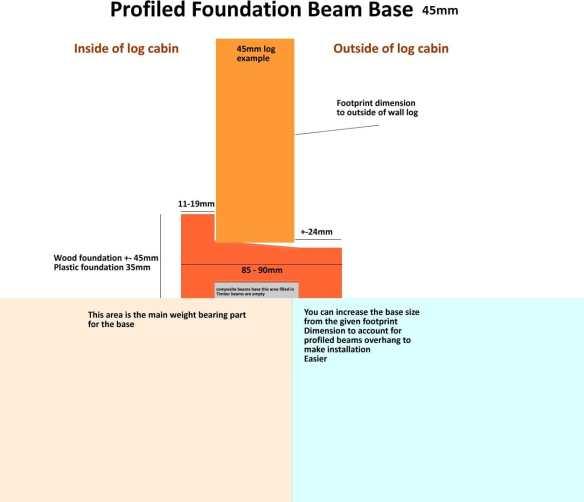 Profiled-foundation-base-advice 45mm