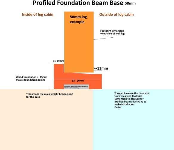 Profiled-foundation-base-advice 58mm