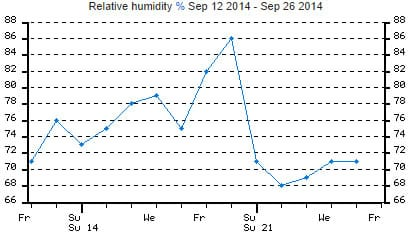 Relative humidity change