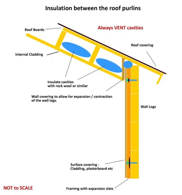 Insulation Between Purlin : Dealing with expansion contraction in log cabins tuin