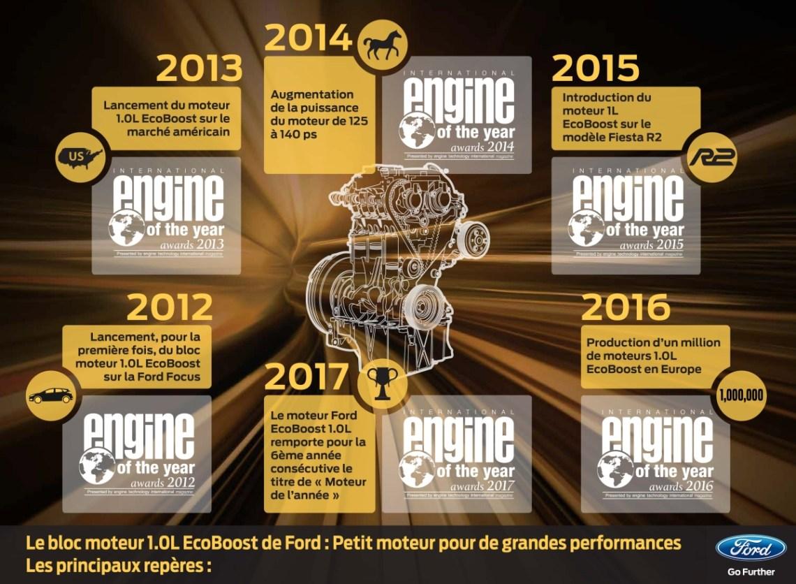 Ford's EcoBoost® Key Milestones - Fr