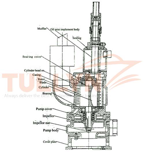 QYW Series Pneumatic Submersible Sewage Cutter Pump Structure