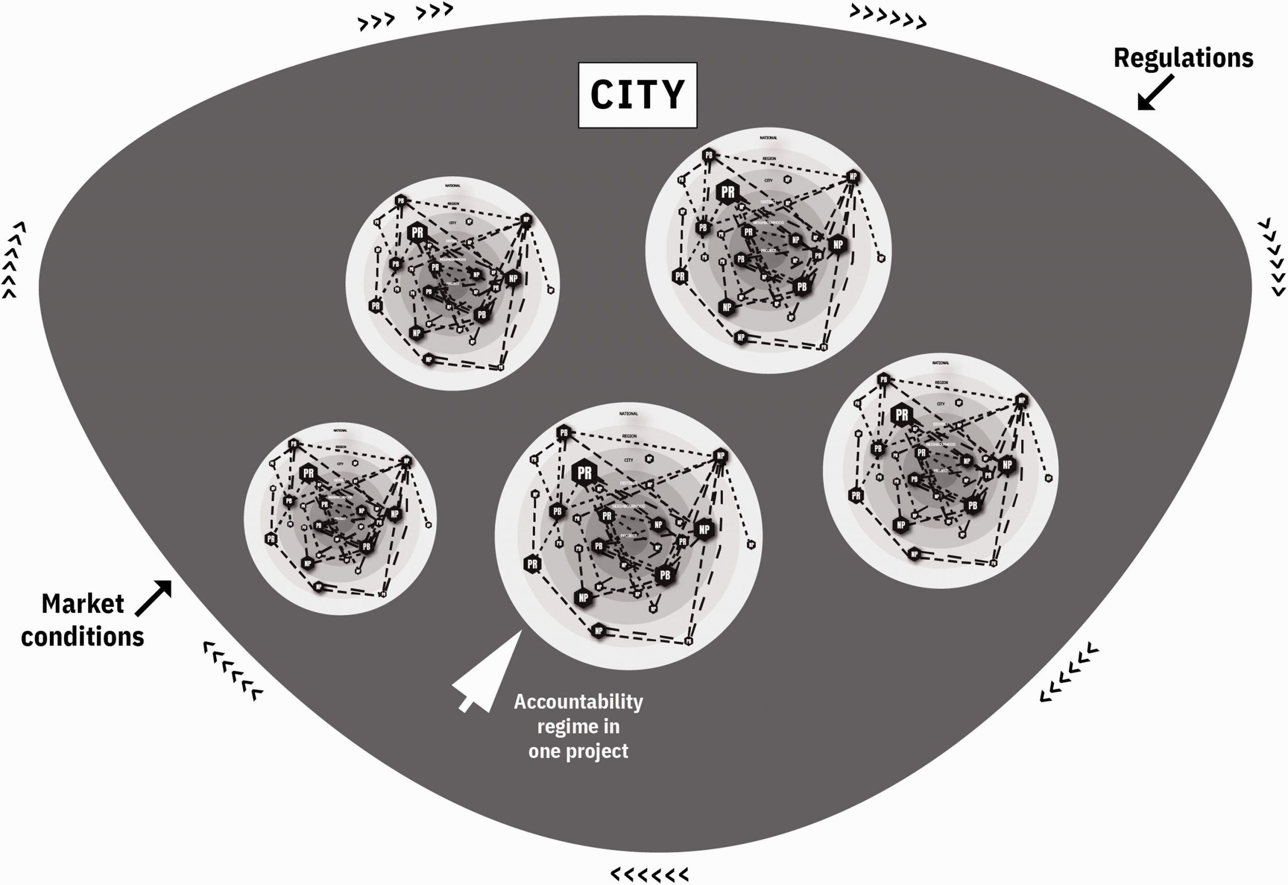 Illustration showing governance landscapes