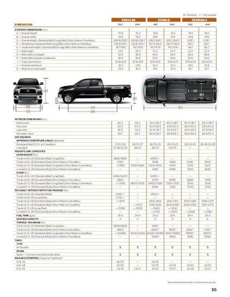 2015 toyota tundra crewmax bed size