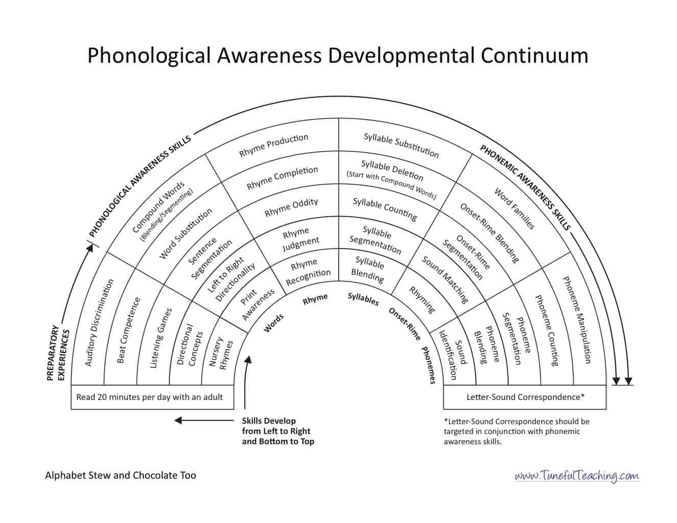 Phonological Awareness Archives