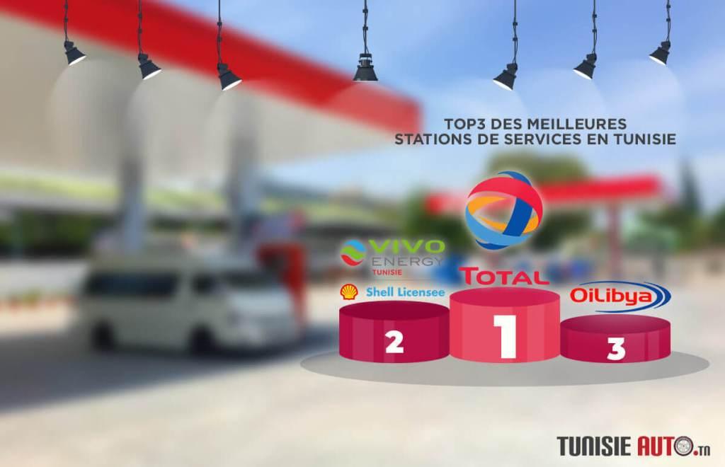 Sondage-Meilleure-Station-de-Services-tunisieauto.tn