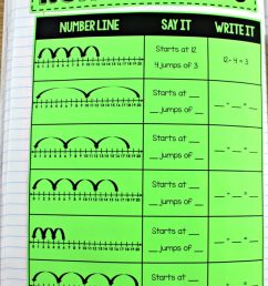 Third Grade Guided Math - Tunstall's Teaching Tidbits [ 1090 x 800 Pixel ]