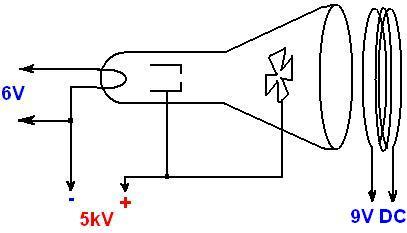 Tuopeek: Cathode Ray Tubes