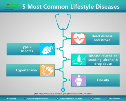 Image result for life style diseases