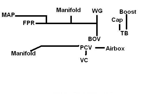 Vacuum line confusion