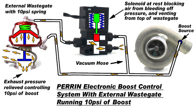 external wastegate diagram mobile home thermostat wiring diagrams boost control open jpg