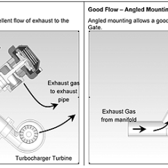External Wastegate Diagram Kenwood Kdc 1028 Wiring How Does A Work Turbosmart