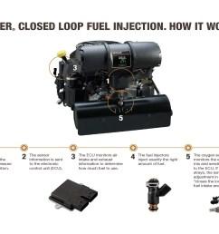 kohler engines greatly expands its efi technology [ 2500 x 1500 Pixel ]