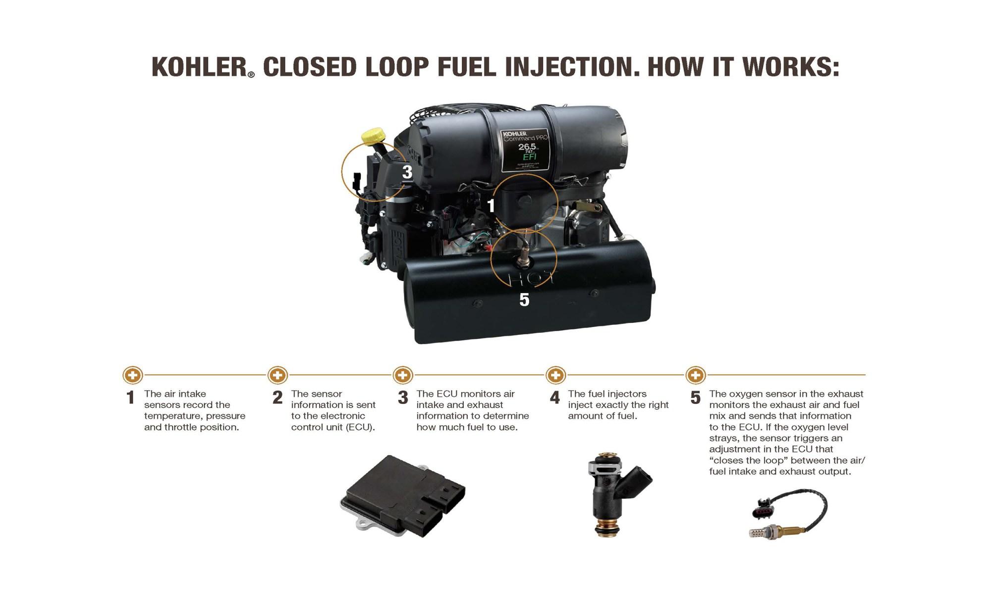 hight resolution of kohler engines greatly expands its efi technology