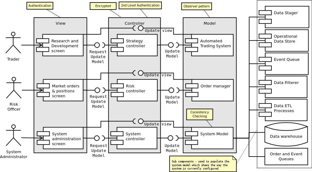 visio uml component diagram 2003 jetta gli stereo wiring mvc based user interface - turing finance