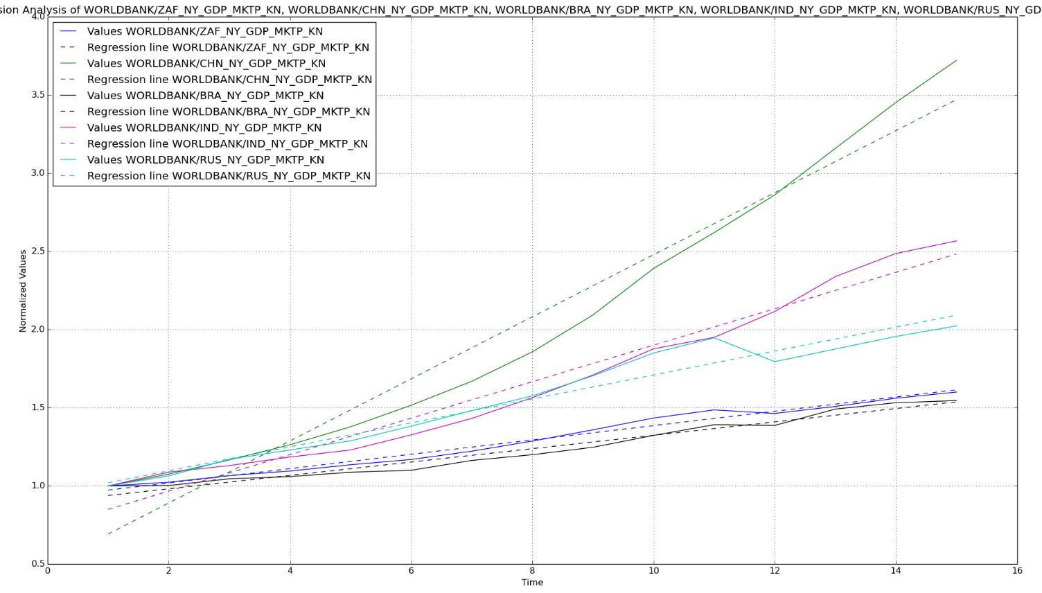 Regression Analysis Using Python