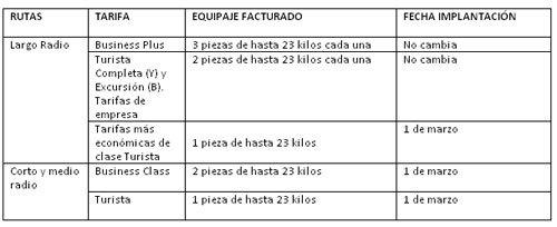 Iberia Cambios en la franquicia de equipaje