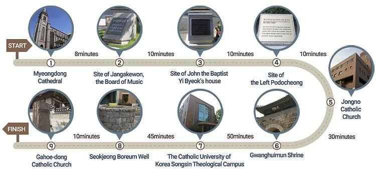 puntos de interés de la Ruta de peregrinación católica de Seúl, el camino de las buenas nuevas
