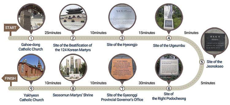 Puntos de interés del Camino de la Vida Eterna en Seúl