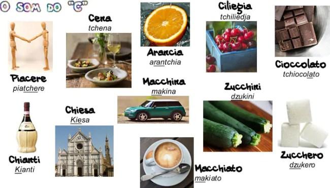 italiano para viagens Pronuncia C G 650x371 Dicas de Italiano para viagem   Aprendendo a pronúncia básica do italiano