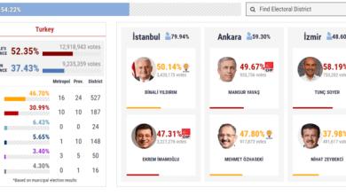 Photo of بعد فرز أكثر من نصف الأصوات.. تحالف الشعب يتقدم في إسطنبول والمعارضة تتقدم في أنقرة