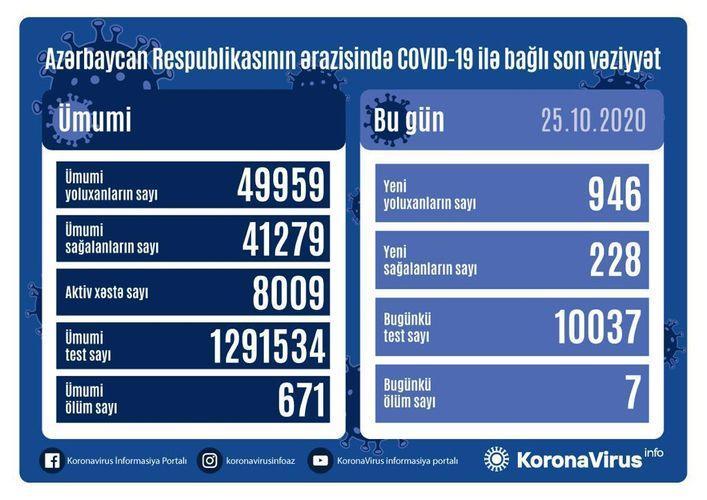 Azərbaycanda daha 946 nəfərdə COVID-19 aşkarlanıb
