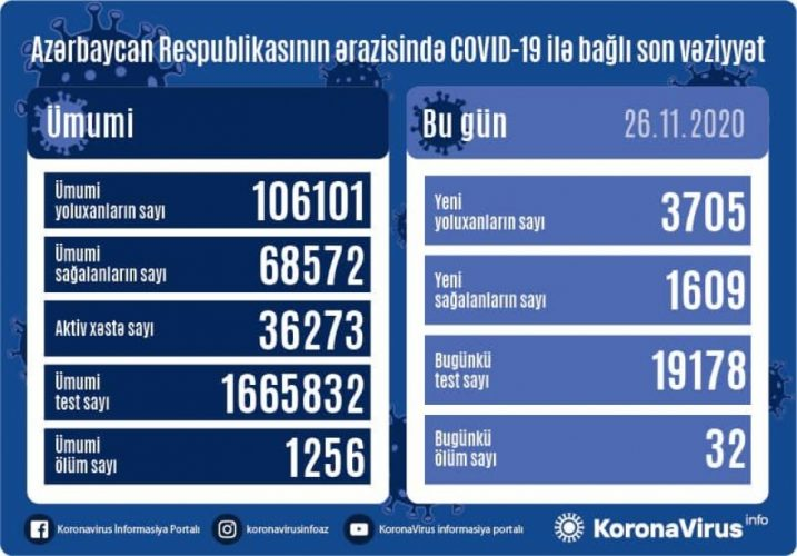 Azərbaycanda koronavirus infeksiyasına daha 3705 yoluxma faktı qeydə alınıb, 1609 nəfər sağalıb