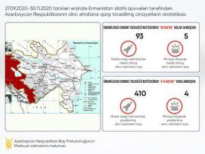 30.11.2020-ci ilə olan məlumat-mülki əhalimizə qarşı törədilən cinayətlərin statistikası