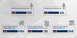 Ermənistanın təxribatları nəticəsində 100 mülki şəxs həlak olub, 416 nəfər yaralanıb