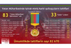 Vətən müharibəsində iştiraka görə hərbçilərə 82 670 təltif verilib
