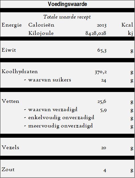 Lavas - Turks brood - voedingswaarde