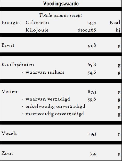 Ali Nazik - Aubergine kebab - voedingswaarde