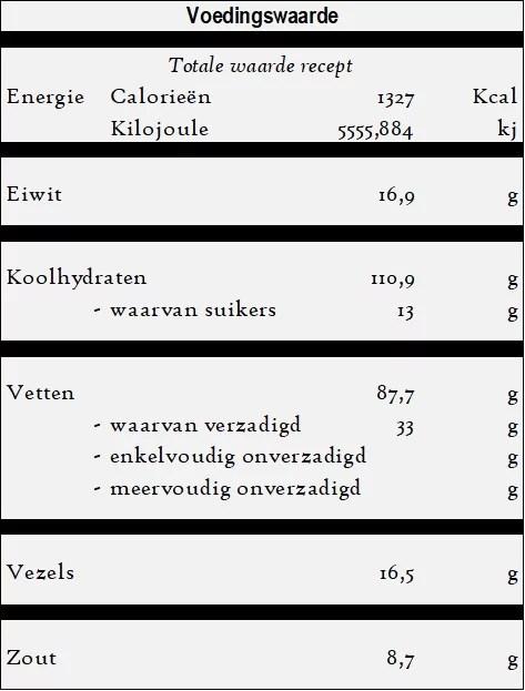 Sebzeli pilav - Rijst met groente - voedingswaarde