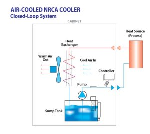 NonRefrigerated Chillers Air Cooled | Turmoil, Inc