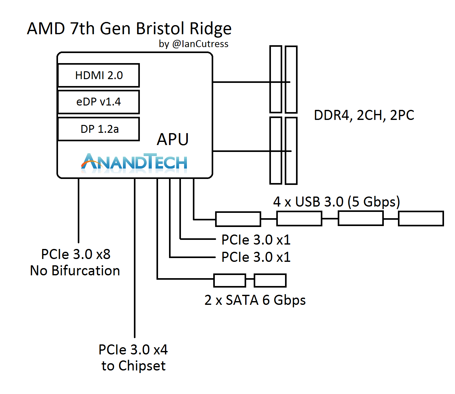 hight resolution of amd 7th gen bristol ridge and am4 analysis up to a12