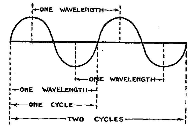 radio waves diagram fileradiowaves
