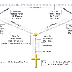 How To Pray The Rosary Diagram Blank Quadrilateral Tree  Turning God 39s Word