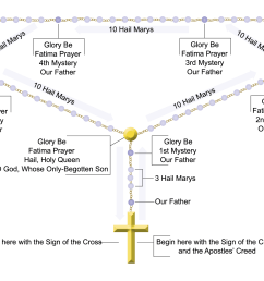 diagram rosary beads schema wiring diagram online order of the rosary diagram rosary beads [ 2129 x 1679 Pixel ]