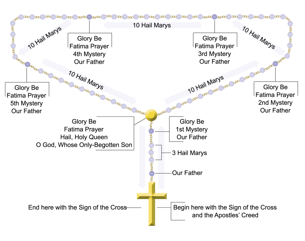 medium resolution of diagram rosary beads schema wiring diagram online order of the rosary diagram rosary beads