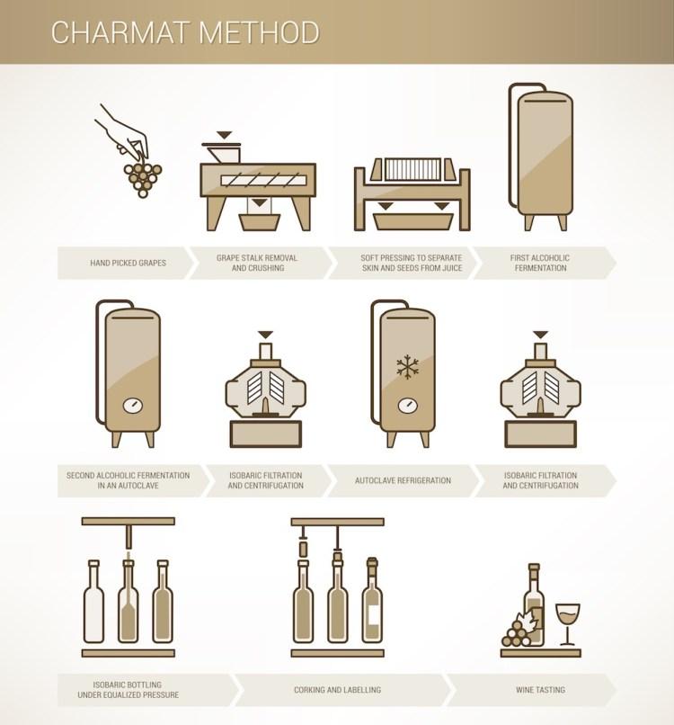 Illustrazione di come si produce lo spumante con Metodo Charmat