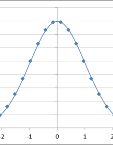 normal distribution with mean of zero and standard deviation is also known as the       in figure draw curve rh tushar mehta