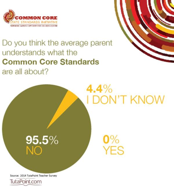 Pictures of Teachers Common Core Standards