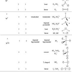 Electron Dot Diagram For Co Structure Of The Earth How To Tell If A Molecule Is Polar Or Non-polar; Vsepr