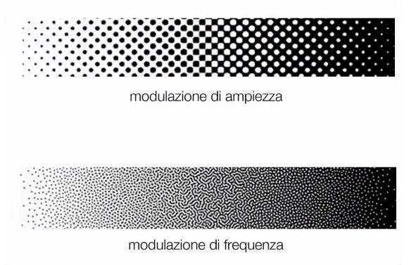 La modulazione di ampiezza e la modulazione di frequenza