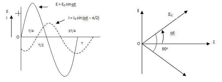 AC Circuit Containing Inductance Assignment Help Homework