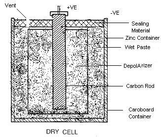 Dry Cell Assignment Help Homework Help Online Physics Live