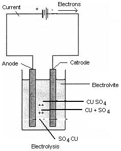 Electrolysis Assignment Help, Homework Help, Online