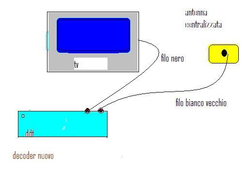 Schema decoder digitale a TV